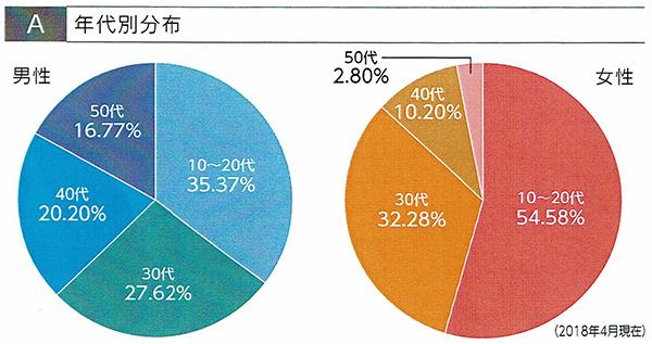 エンクレストマンションの年代別分布