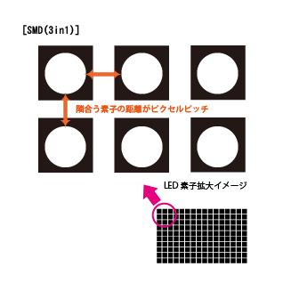 LED-SMD